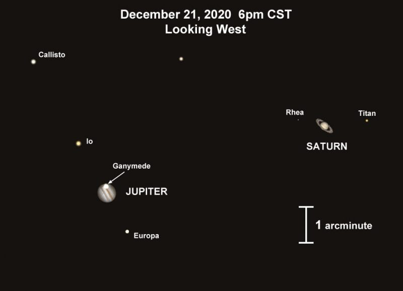 Jupiter, Moons, & Saturn Diagram From Earth Sky